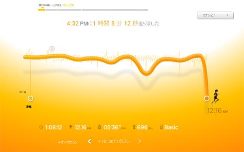 Nike+のランニンググラフ