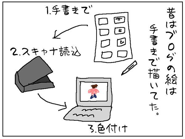 手書きで絵日記ブログ