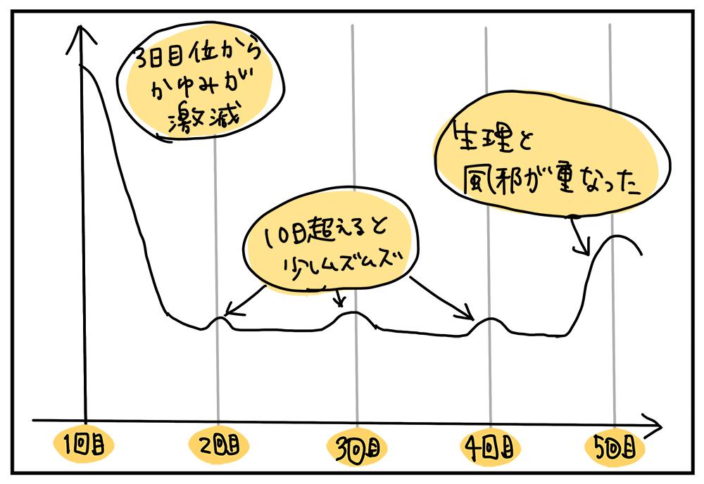 痒みグラフ