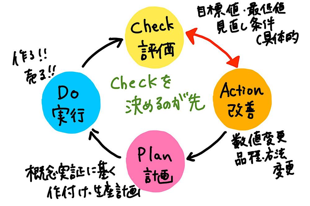 CAPDサイクル